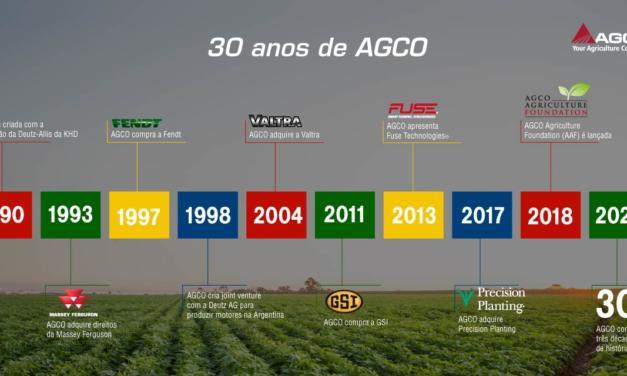 Evoluindo há 30 anos com o agronegócio brasileiro