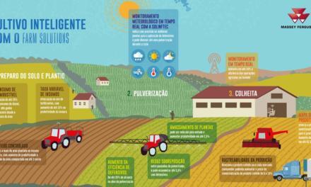 Massey Ferguson demostra como a solução Farm Solutions traz economia e mais eficiência para máquinas no campo